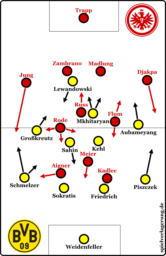 Eintracht 0-1 BVB