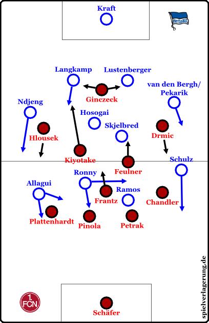 Grundpositionen bei Ballbesitz Hertha BSC