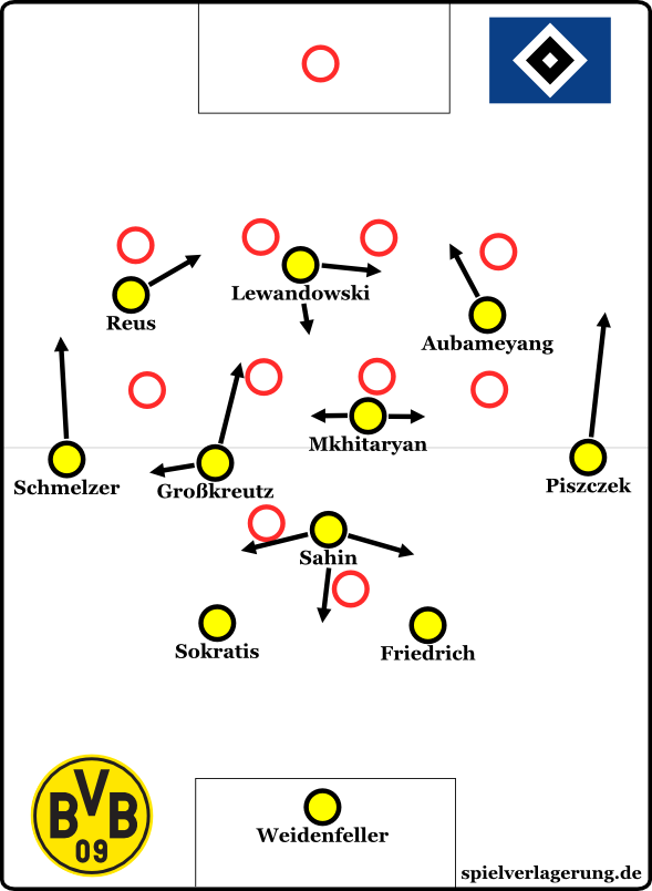 Zweite Halbzeit bei Ballbesitz Dortmund