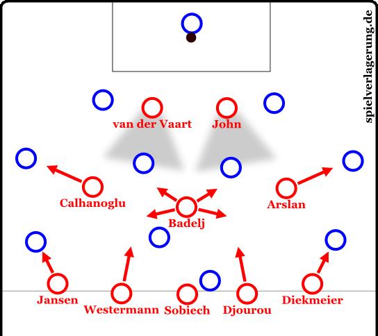 HSV 3-4-3 Angriffspressing