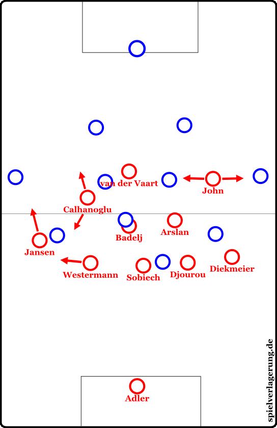 HSV 3-4-3 Mittelfeldpressing