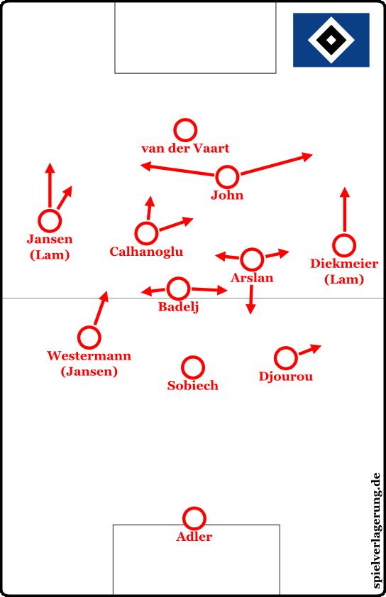 Grundsätzliche Besetzung und Struktur der Offensive