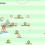 Dortmunds Offensivprobleme gegen den HSV