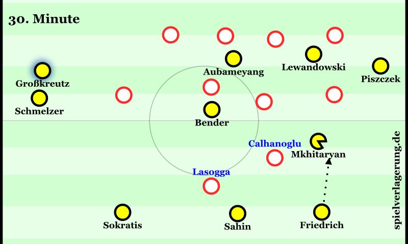 Friedrich spielt Mkhitaryan nach außen an. Der kann sich nicht ins Zentrum drehen, welches ohnehin nicht gut besetzt ist. Bender versteckt sich. Dortmund wird nach rechts gedrückt.