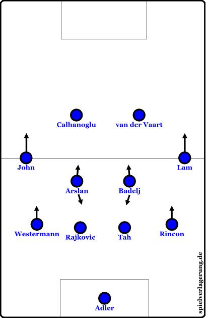 HamburgerSV_442-Grundformationen_1