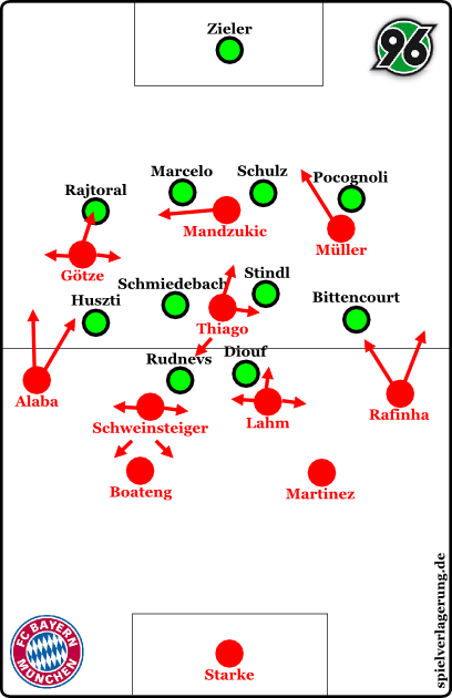 Bayern offensiv in der Anfangsphase