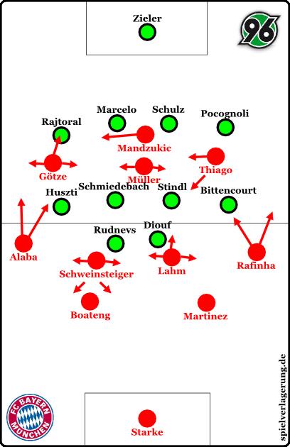 Bayern offensiv nach der Umstellung