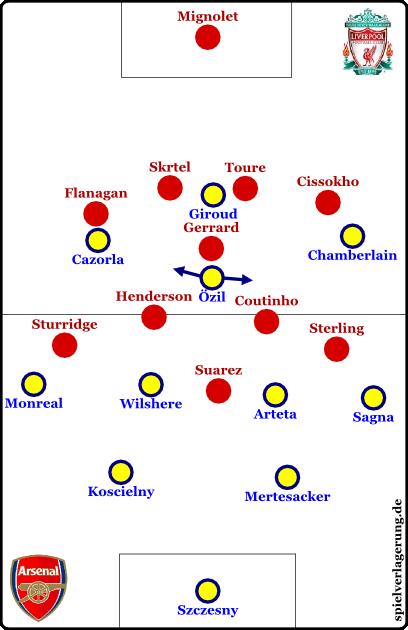 Arsenal offensiv, Liverpool defensiv
