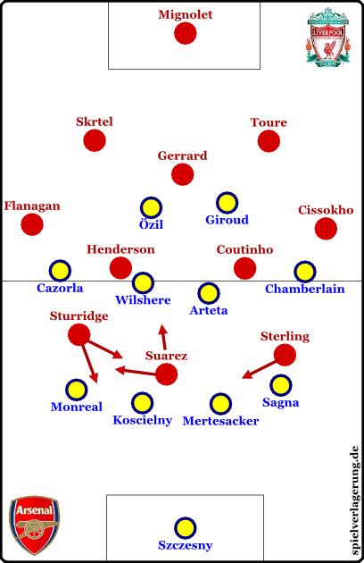 Liverpool offensiv, Arsenal defensiv
