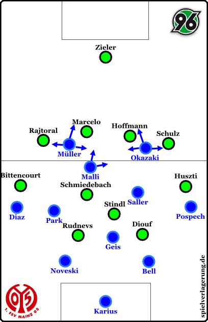 Mainz offensiv, Anfangsphase. Thomas Tuchel verändert leider zu viel im Spiel, als dass die Grafiken aussagekräftig wären, aber glücklicherweise war die später wieder genutzte Raute vom Grundprinzip sehr ähnlich zu dieser hier.