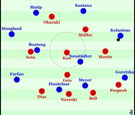 Eine Szene des Schalker Aufbauspiels aus der zweiten Hälfte, wo Kolasinac etwas tiefer stand und den Ball erhalten konnte, Mainz aber zu einem 4-1-3-2 wurde. Der Ball kommt auf Goretzka, Neustädter läuft gut mit und sorgt für einen passablen Angriffsvortrag, der jedoch nicht in die Mitte getragen werden kann.