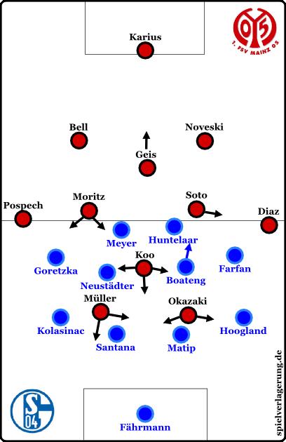 Schalke defensiv im 4-4-2