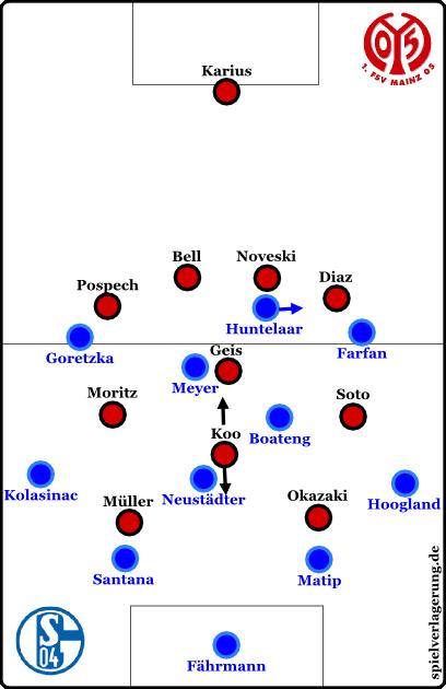 Mainz defensiv, wobei Soto und Moritz immer wieder tiefer und enger zu Geis gingen