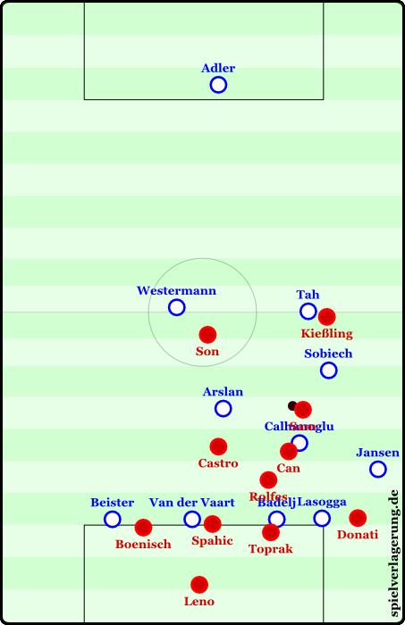 Schlechte Tiefenstaffelung im Spiel gegen Leverkusen. Zweite Bälle können nicht gewonnen werden, riesige Konterräume öffnen sich.
