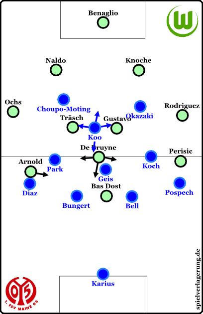 Wolfsburg offensiv