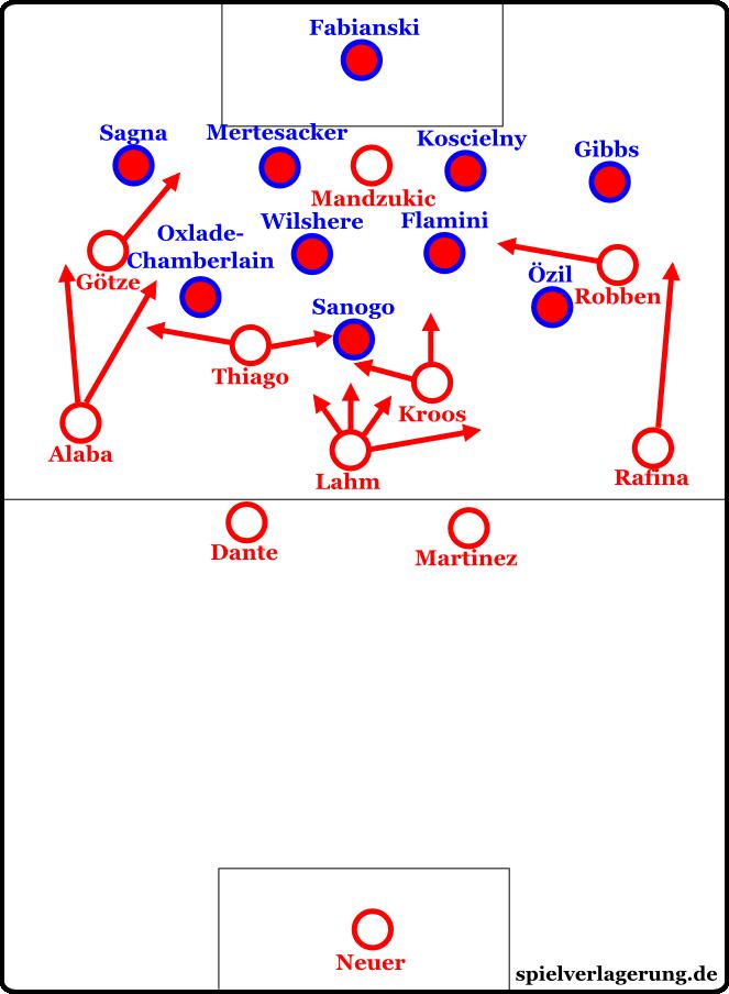 Formationen nach der Pause. Leider ist auf der Grafik zu wenig Platz, um wirklich darzustellen, wie tief Arsenal und wie hoch die Bayern standen.