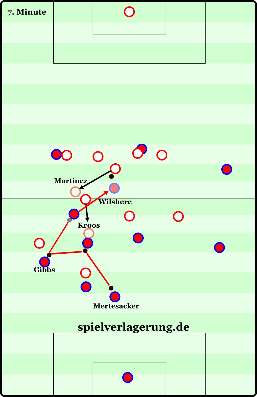 Die Grundordnungen beider Teams zu Beginn der Szene ist mit den vollen Punkten dargestellt – das 4-1-1-3-1 der Bayern ist sehr gut erkennbar. Mertesacker baut mit einem Pass auf Flamini auf. Dieser zieht Kroos aus der Formation. Sofort startet Arsenal ein direktes Dreiecksspiel: Flamini passt auf Gibbs, der spielt sofort weiter auf den hinter Kroos freistehenden Wilshere. Martinez verlässt erst sehr spät seine Position, sodass Wilshere mit einer einfachen Drehung an ihm vorbeiziehen kann und jede Menge Raum vor sich hat. Die Szene endet mit einem Pass auf Özil (Linksaußen), der den Elfmeter herausholt.