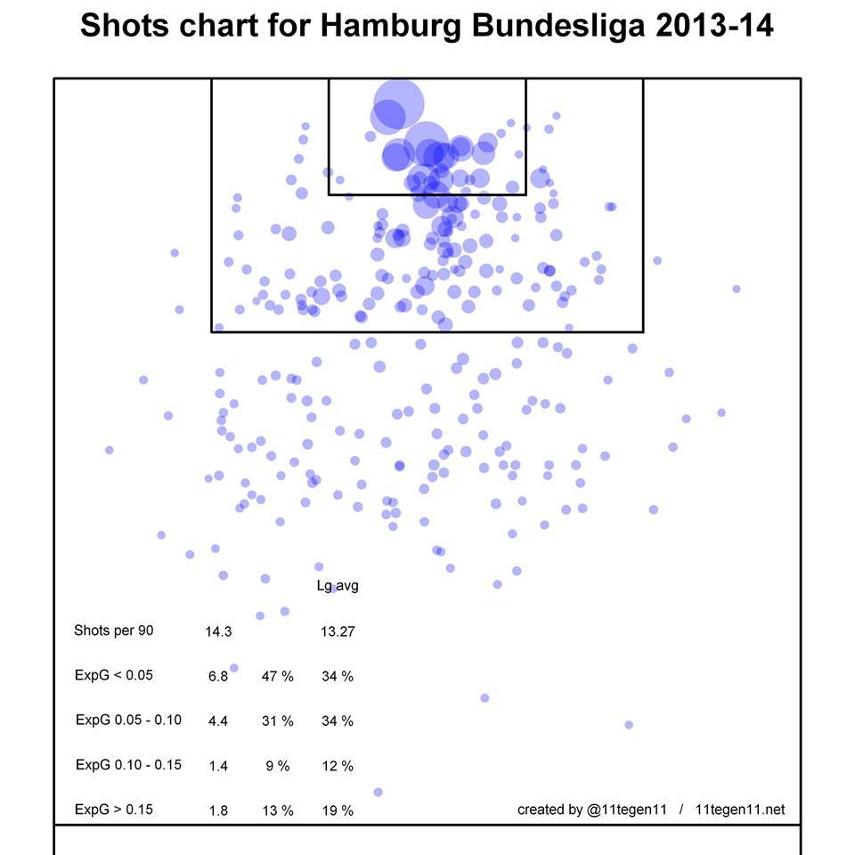 expG shot chart hamburg