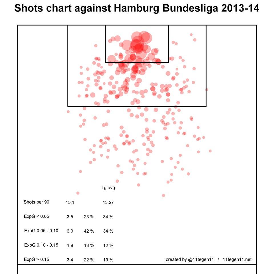expG shot chart hamburgs gegner