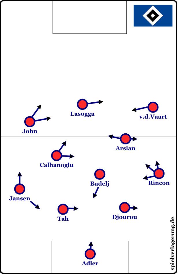 Hamburgs 4-3-3 in der Grundformation