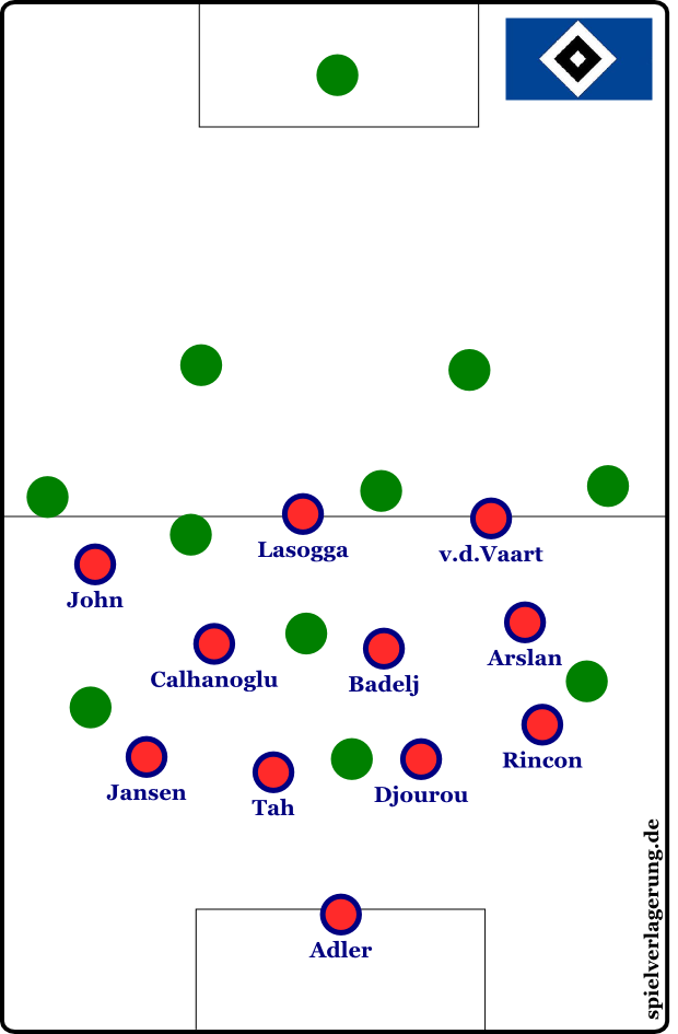 Hamburgs 4-3-3-0-Pressing in hoher Staffelung mit verschobener Mittelfeldreihe