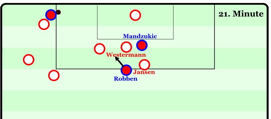 Das 0:1 im Pokal gegen die Bayern. Erneut sind Westermann und Jansen beteiligt. Jansen verfolgt den nach innen startenden Robben, ohne ihn an Westermann zu übergeben. Westermann wiederum lässt Mandzukic in seinem Rücken gewähren. Die Bayern machen vor, wie man die Hamburger Viererkette durch einfaches Kreuzen ausspielen kann.