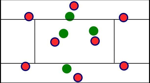 Übung 1, das Zonenspiel