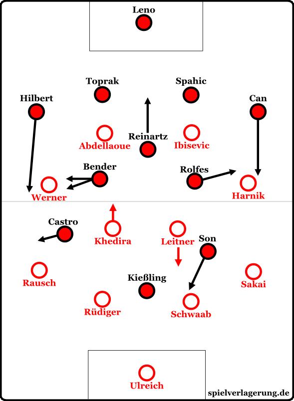 Die Formationen zu Beginn des Spiels. Auffällig: Die Leverkusener Außenverteidiger stießen oft nach vorne, die Achter Bender und Rolfes kippten heraus.