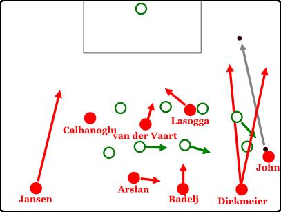Der Außenverteidiger vorderläuft den Flügelspieler und kann mit einem einfachen Pass die Linie entlang in eine aussichtsreiche Position geschickt werden.