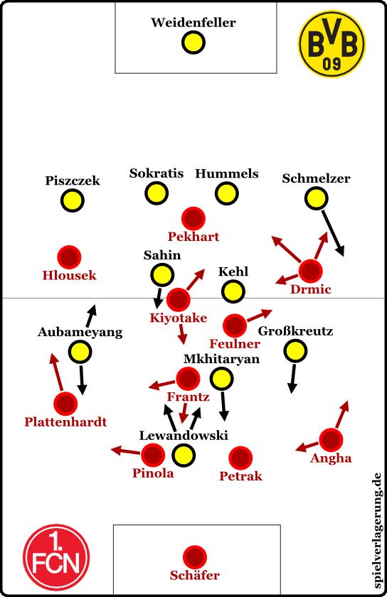 BVB 3-0 FCN