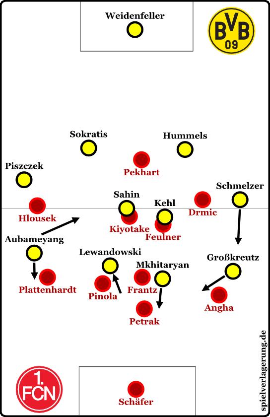 Spiel bei Dortmunder Ballbesitz mit Lewandowskis Zurückfallen