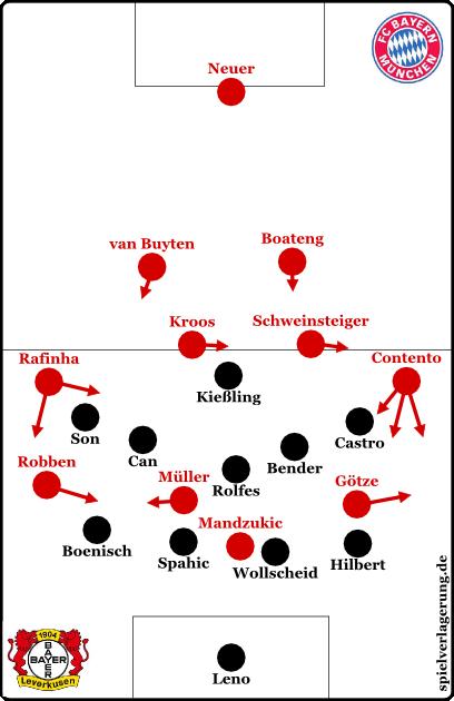 So sah es meistens aus, wenn Bayern in der Offensive war. Teilweise stellte Kießling sogar eine Art 4-1-5-0 her, wobei durch die Staffelung der Achter zum Sechser ein 4-1-4-1 eher die falsche Bezeichnung ist, das 4-5-1 ist deutlich passender. Das Herausrücken der Flügelstürmer wurde von Bayern hervorragend umspielt.