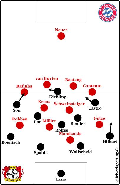 So hätte es wohl aussehen sollen, wenn Leverkusen in der Offensive war / gewesen wäre. Leider weiß ich es nicht genau.