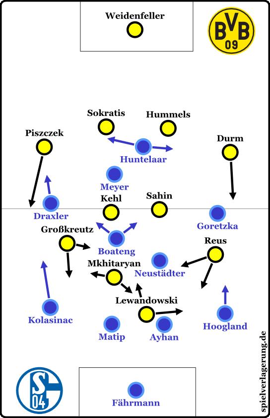 Dortmund 0-0 Schalke