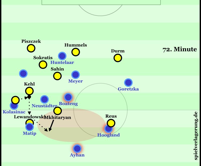 Grafik 72.: Mkhitaryans Chance in der 73. Minute entstand nach einem Abstoß von Schalke: Kampf um den zweiten Ball. Boateng positioniert sich etwas zu ballorientiert und sichert Neustädters Verschieben nicht ab (siehe Sahin im Vergleich). Lewandowskis Zurückfallen wird mannorientiert verfolgt, aber Ayhan und Hoogland schieben nicht hinterher (siehe Durm und Hummels/Piszczek im Vergleich). So kann Dortmund nach Kehls lösendem Ball in der Offensive Raum und Verbindung finden. Lewandowskis simple Ablage auf Mkhitaryan führt zur Großchance.