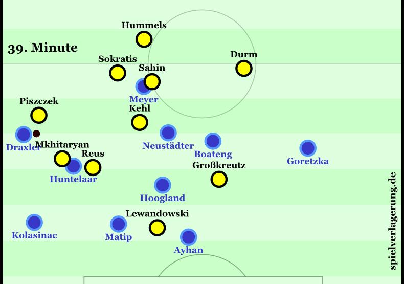 Huntelaar löst die Situation gut, indem er nach hinten dribbelt. Dann kann er Draxler anspielen, der mittlerweile aufgerückt ist, doch die Dortmunder haben enorm gut organisiert umgeschaltet. Alle Stationen sind zugestellt und Draxler kann direkt in Überzahl gestellt werden.