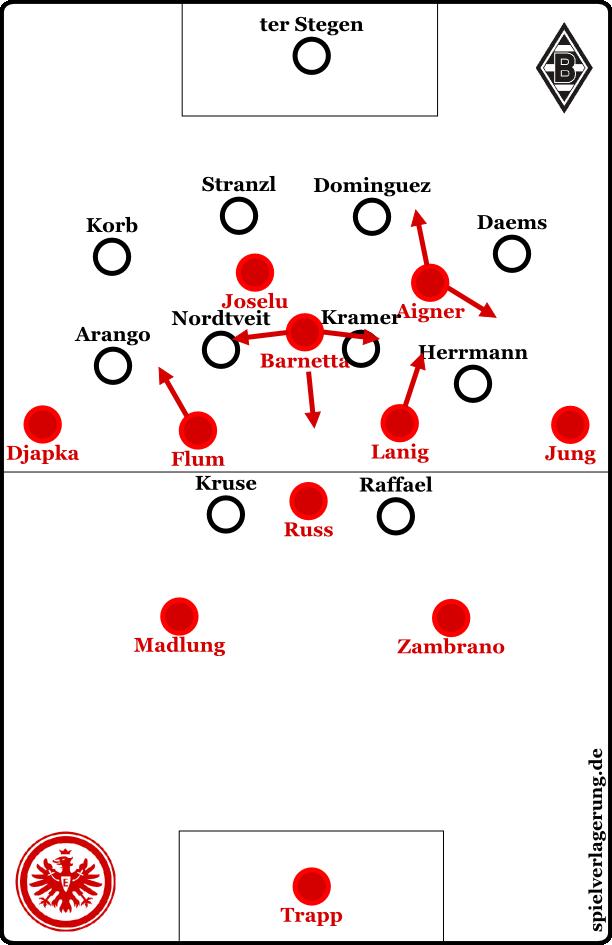 Die Eintracht offensiv, Gladbach defensiv