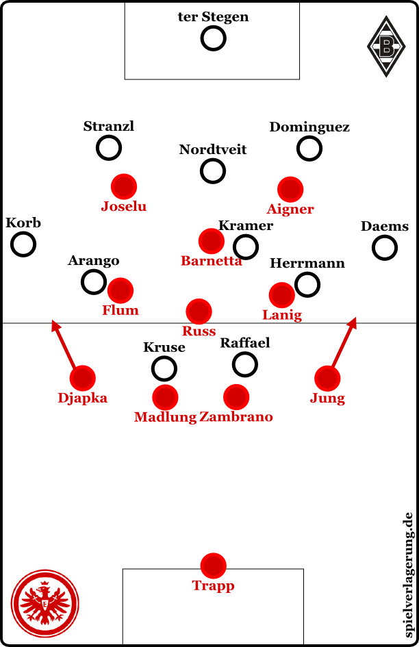 Gladbach offensiv, Eintracht defensiv, wobei das wie erwähnt flexibel war