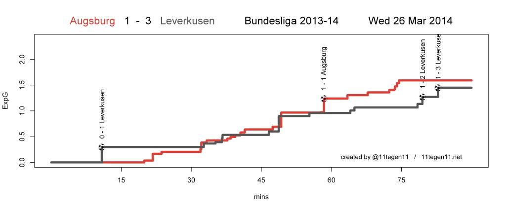 ExpG plot Augsburg 1 - 3 Leverkusen