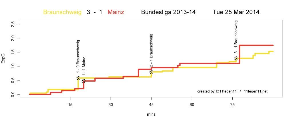 ExpG plot Braunschweig 3 - 1 Mainz