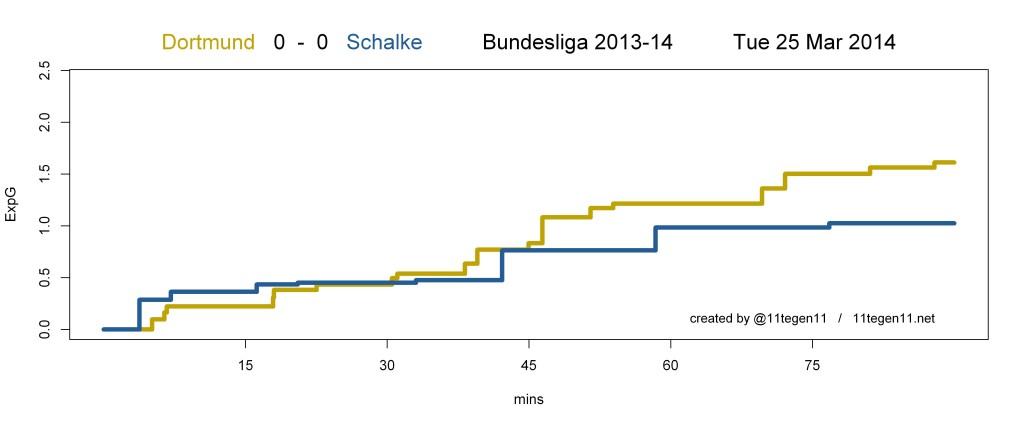 Expected-Goal-Matchplot von 11tegen11