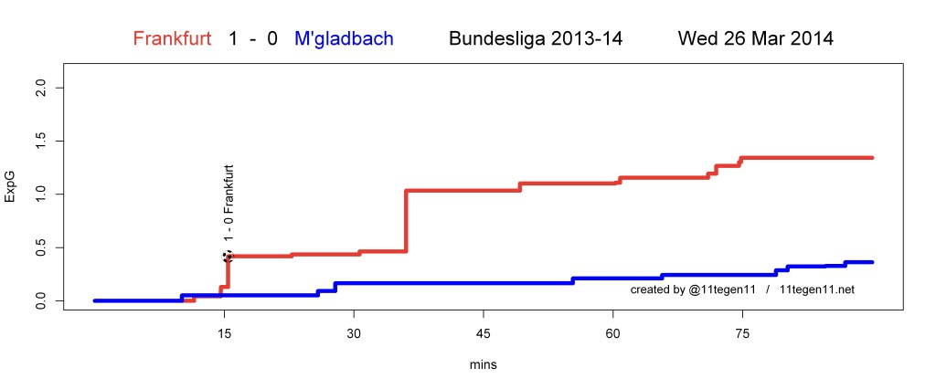 ExpG plot Frankfurt 1 - 0 M'gladbach