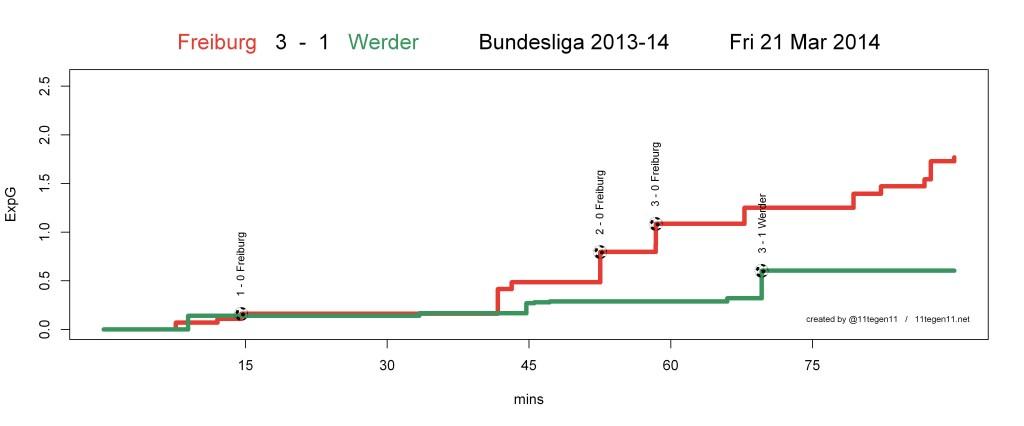 ExpG plot Freiburg 3 - 1 Werder