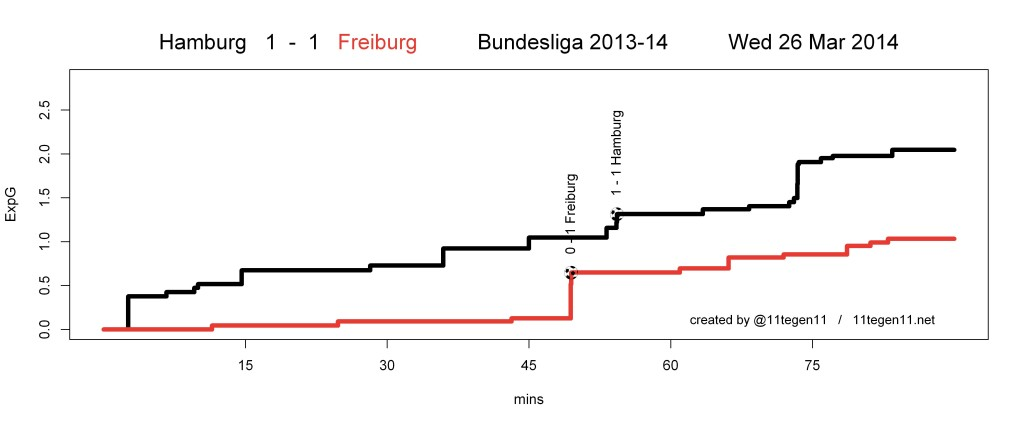 ExpG plot Hamburg 1 - 1 Freiburg