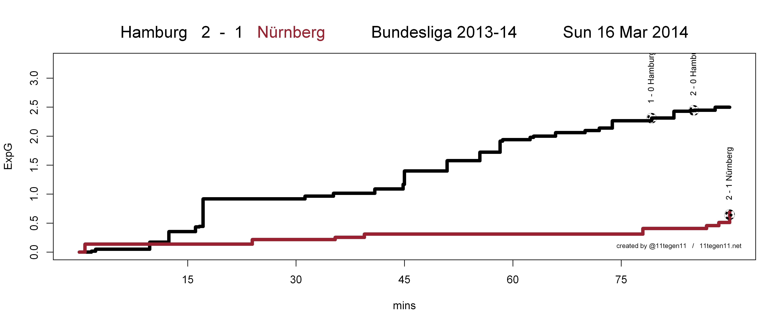 ExpG-Plot Hamburg gegen Nürnberg 2:1