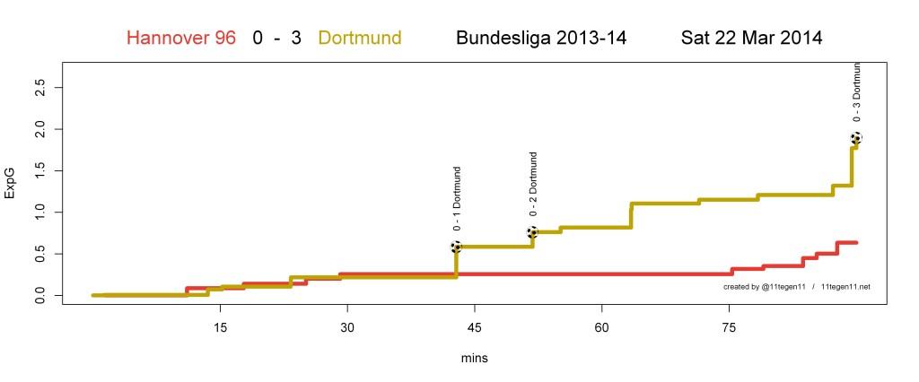 ExpG plot Hannover 96 0 - 3 Dortmund
