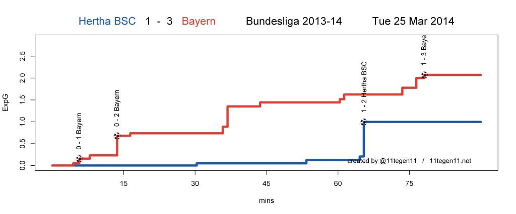 ExpG plot Hertha BSC 1 - 3 Bayern