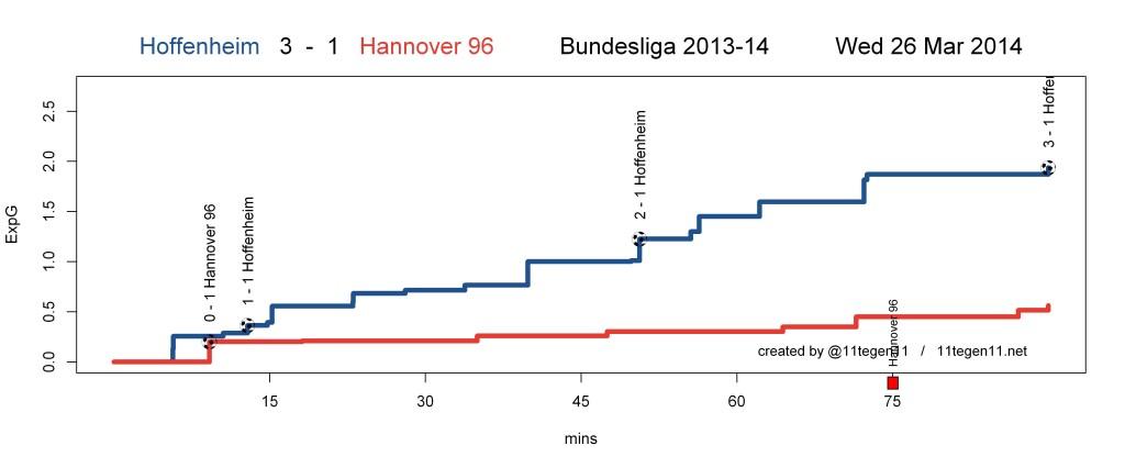 ExpG plot Hoffenheim 3 - 1 Hannover 96