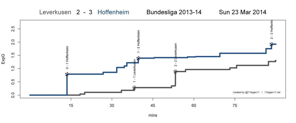 ExpG plot Leverkusen 2-3 Hoffenheim