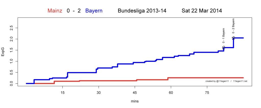 ExpG plot Mainz 0 - 2 Bayern